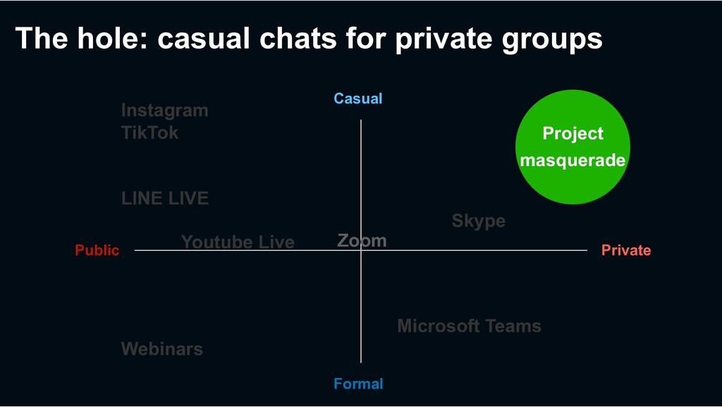The hole: casual chats for private groups Priva...