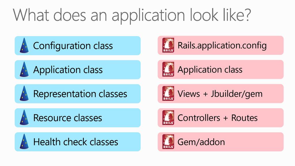Configuration class Application class Represe...