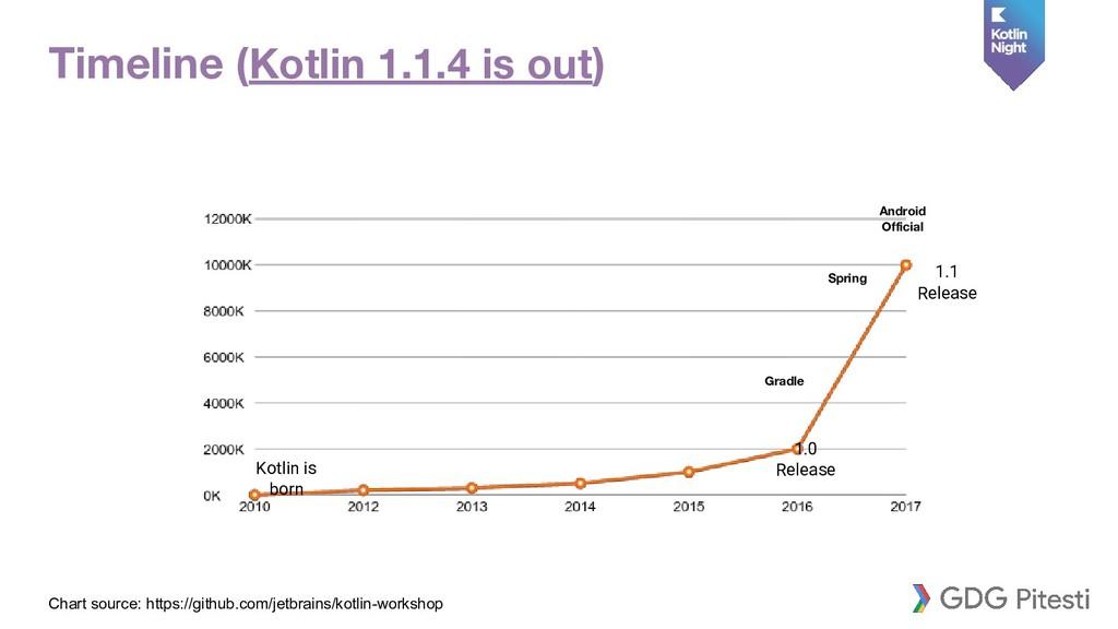 1.0 Release 1.1 Release Kotlin is born Gradle A...