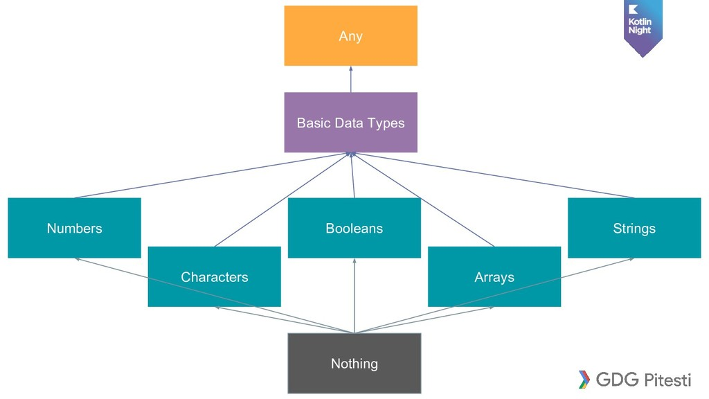 Basic Data Types Numbers Characters Booleans Ar...