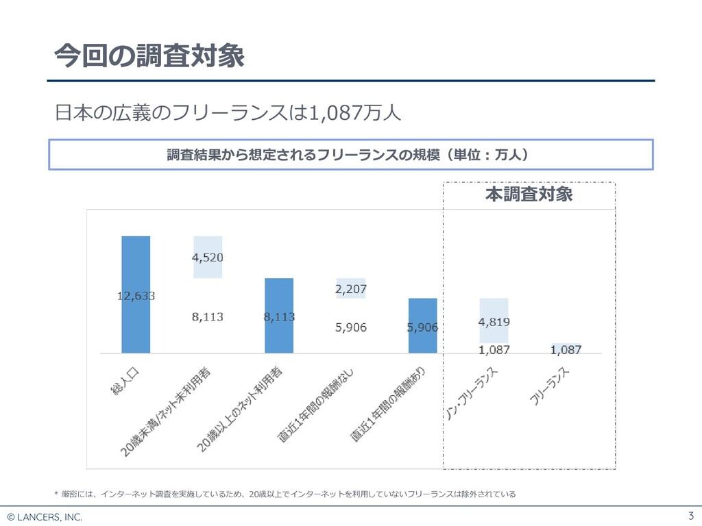 © LANCERS, INC. 3 今回の調査対象 日本の広義のフリーランスは1,087万人 ...