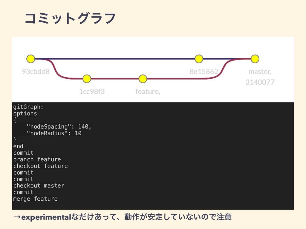 """ίϛοτάϥϑ gitGraph: options { """"nodeSpacing"""": 140,..."""