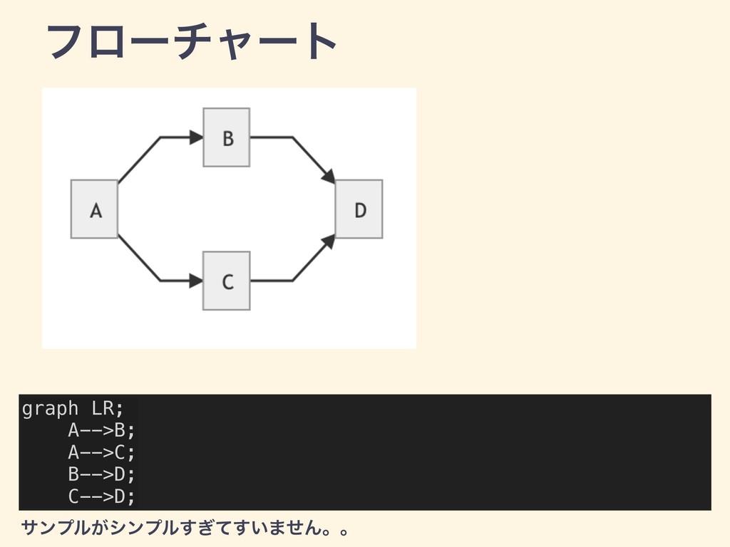 ϑϩʔνϟʔτ graph LR; A-->B; A-->C; B-->D; C-->D; α...