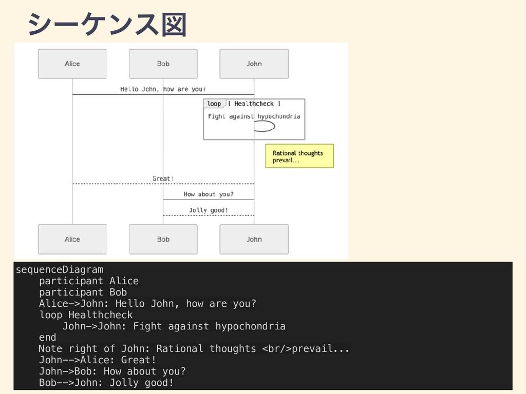 γʔέϯεਤ sequenceDiagram participant Alice partic...