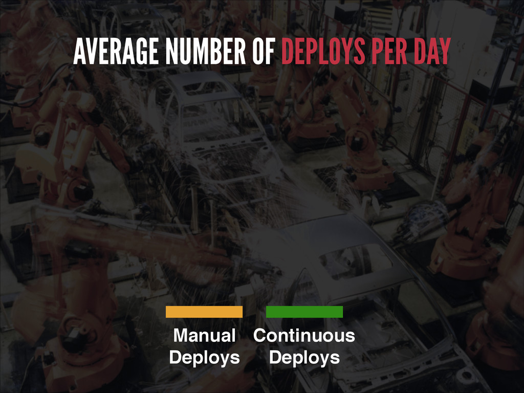 AVERAGE NUMBER OF DEPLOYS PER DAY Manual! Deplo...