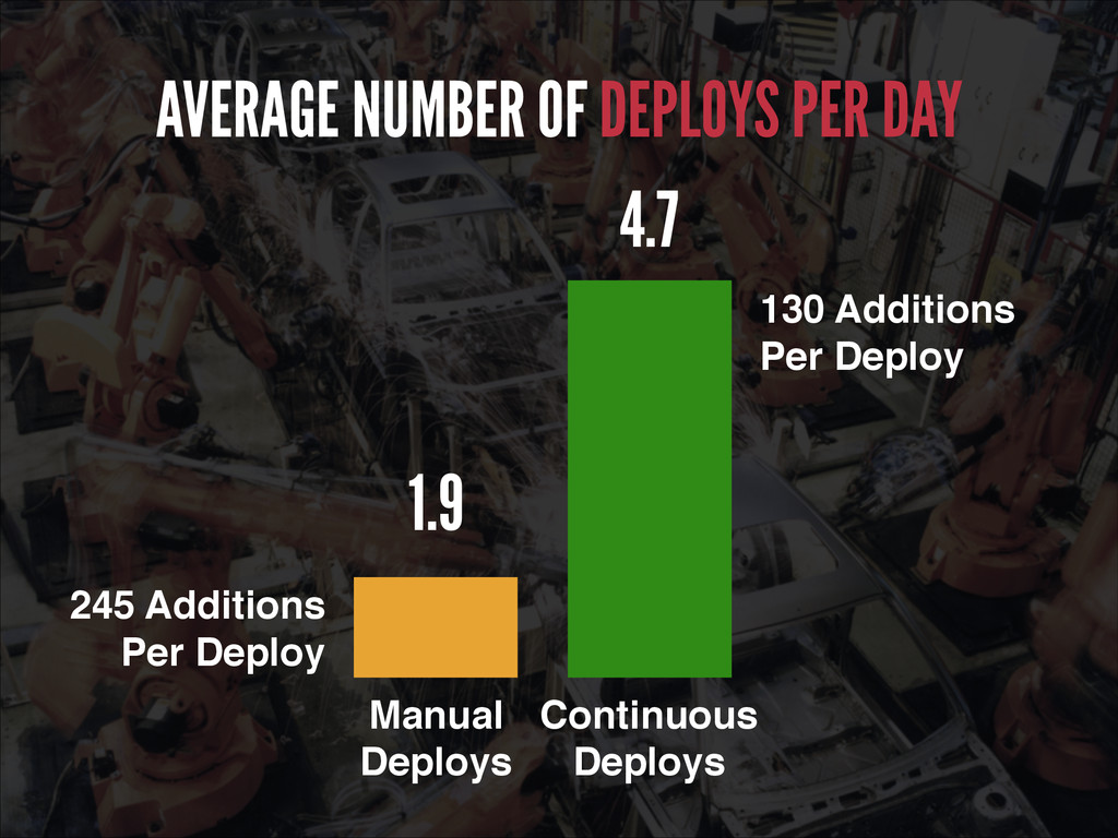 AVERAGE NUMBER OF DEPLOYS PER DAY 1.9 4.7 130 A...