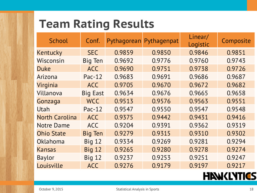Team Rating Results October 9, 2015 Statistical...
