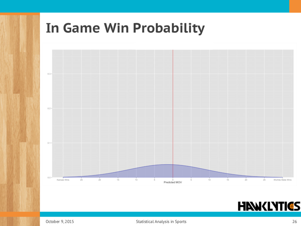In Game Win Probability October 9, 2015 Statist...