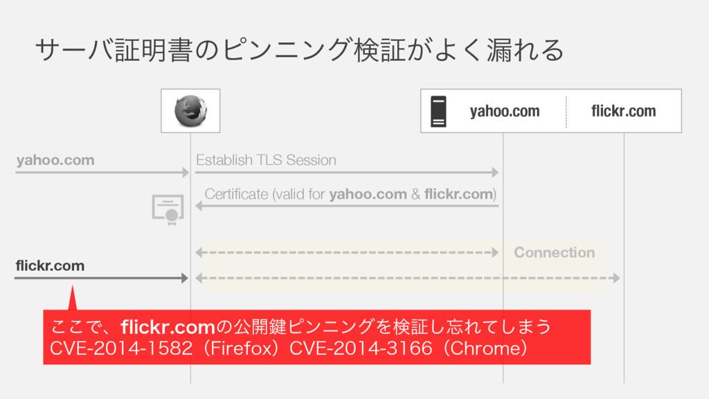 flickr.com αʔόূ໌ॻͷϐϯχϯάݕূ͕Α͘࿙ΕΔ flickr.com yaho...