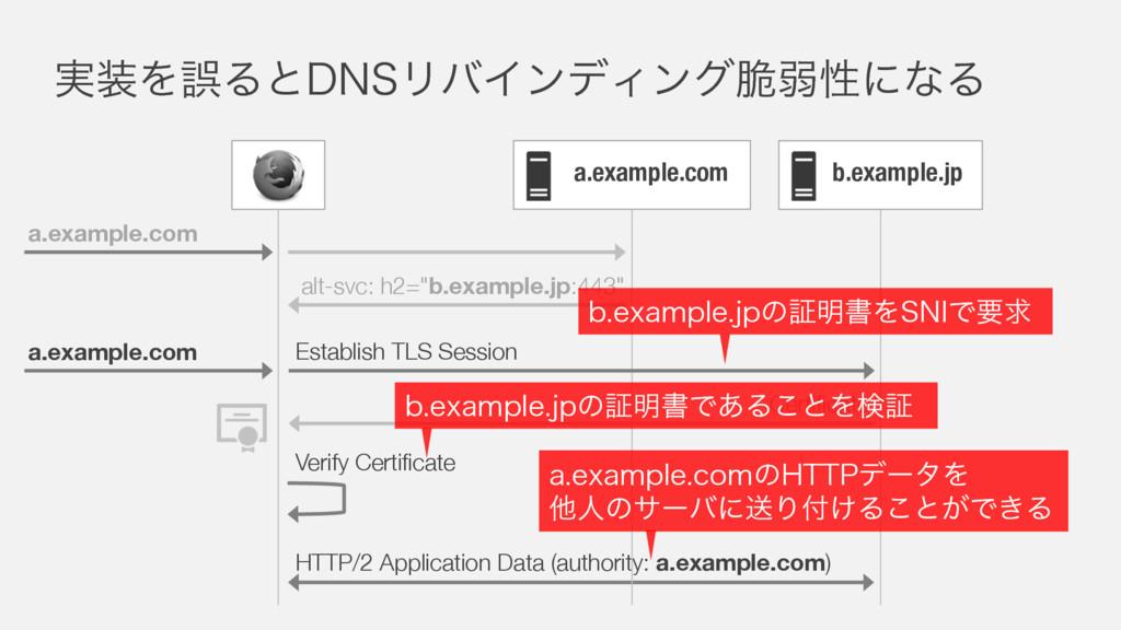 ࣮ΛޡΔͱ%/4ϦόΠϯσΟϯά੬ऑੑʹͳΔ a.example.com HTTP/2 Ap...