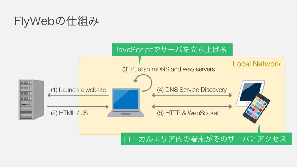 'MZ8FCͷΈ Local Network (1) Launch a website (...