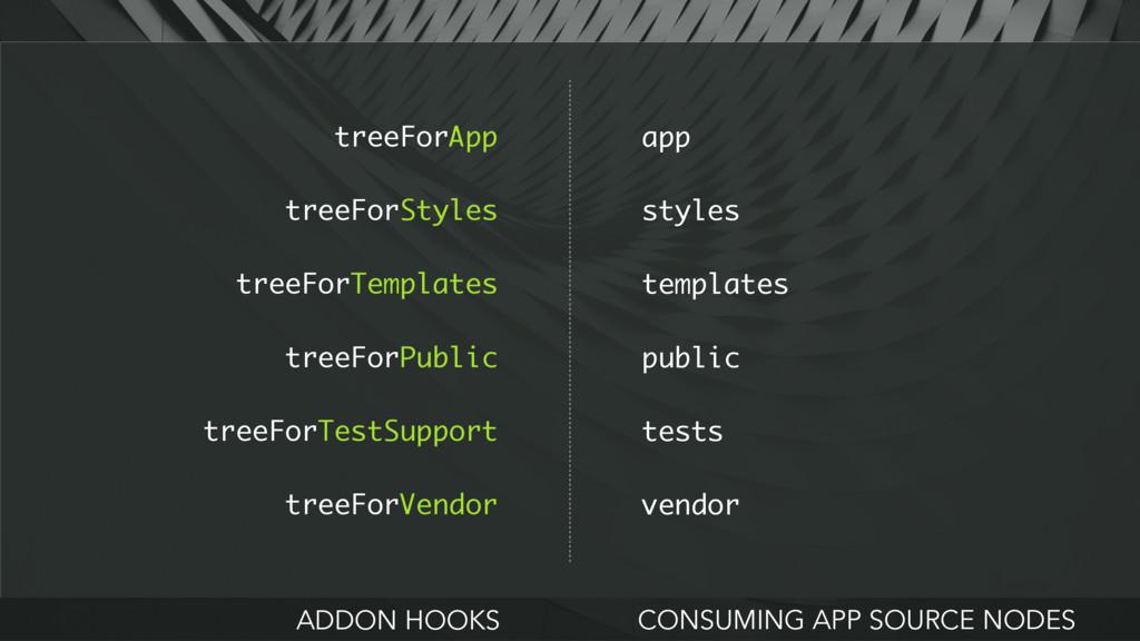 treeForApp treeForStyles treeForTemplates treeF...
