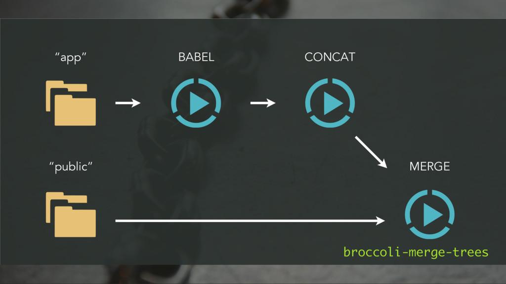 """app"" BABEL ""public"" CONCAT MERGE broccoli-merg..."