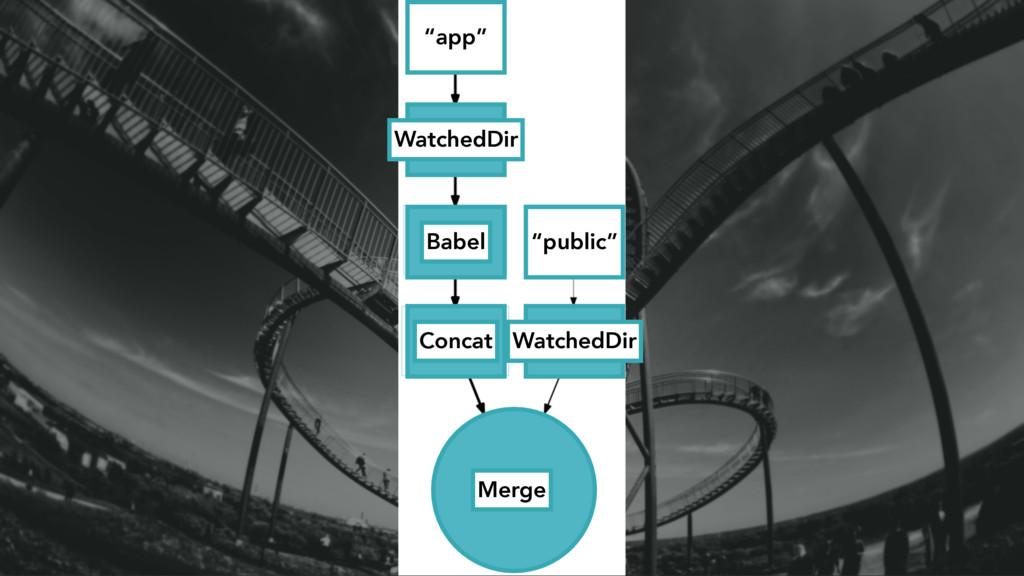 "a WatchedDir WatchedDir Merge Concat Babel ""app..."