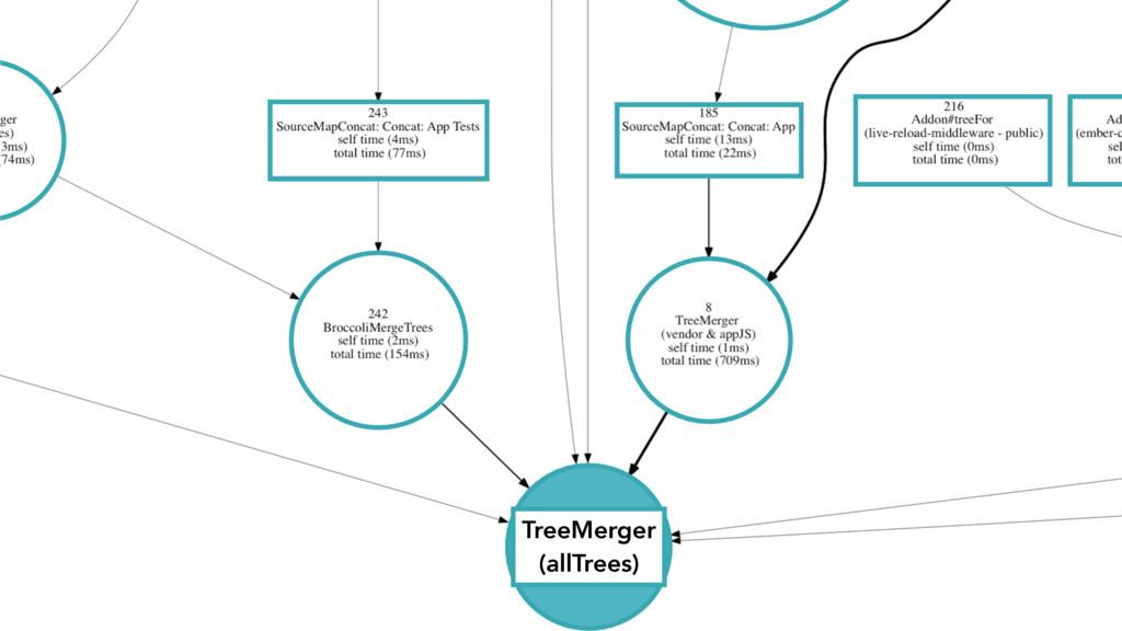 TreeMerger (allTrees)