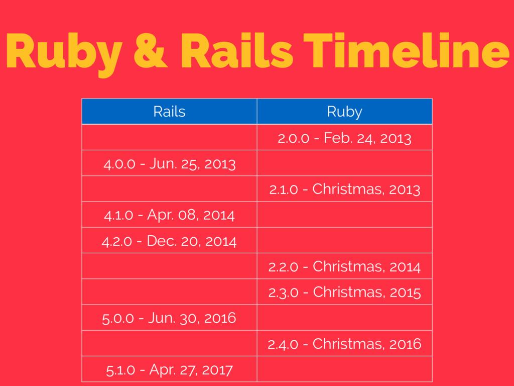 Ruby & Rails Timeline Rails Ruby 2.0.0 - Feb. 2...