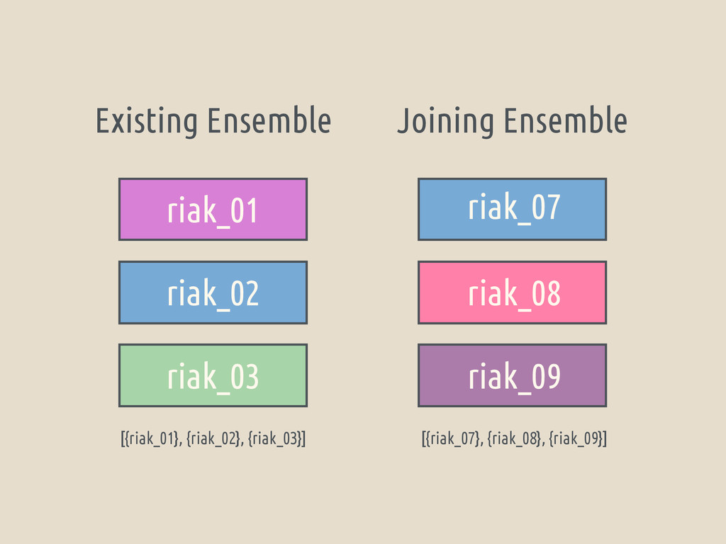Existing Ensemble Joining Ensemble riak_01 riak...
