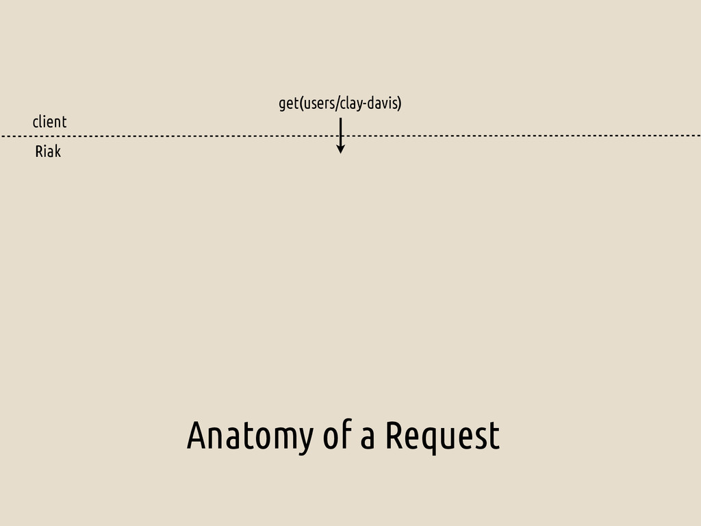 Anatomy of a Request get(users/clay-davis) clie...