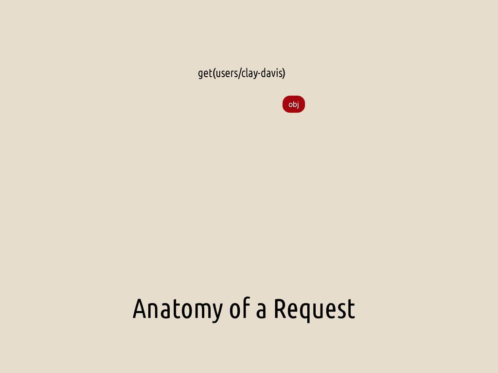 Anatomy of a Request get(users/clay-davis) obj