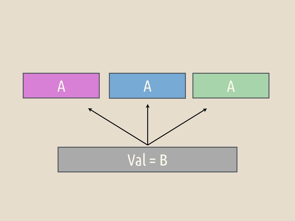 A A A Val = B