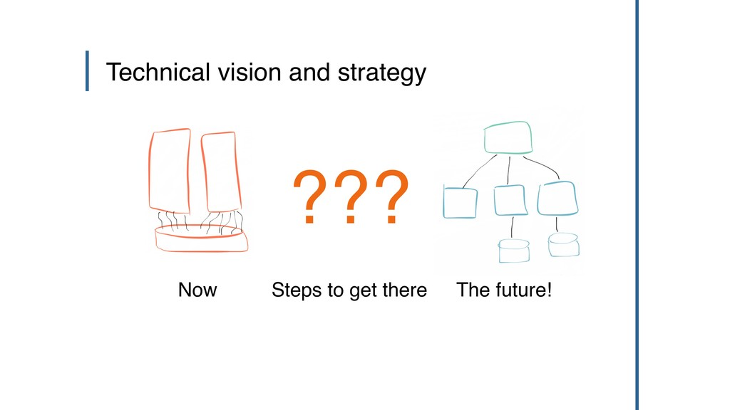 Technical vision and strategy Now The future! S...