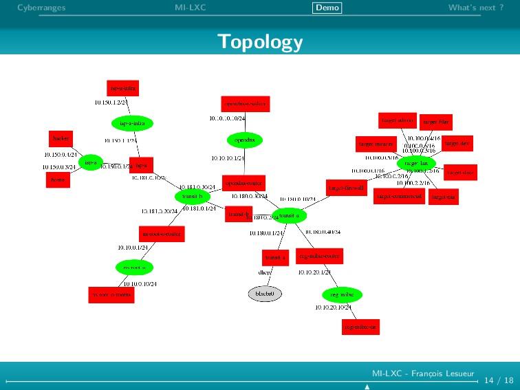 Cyberranges MI-LXC Demo What's next ? Topology ...