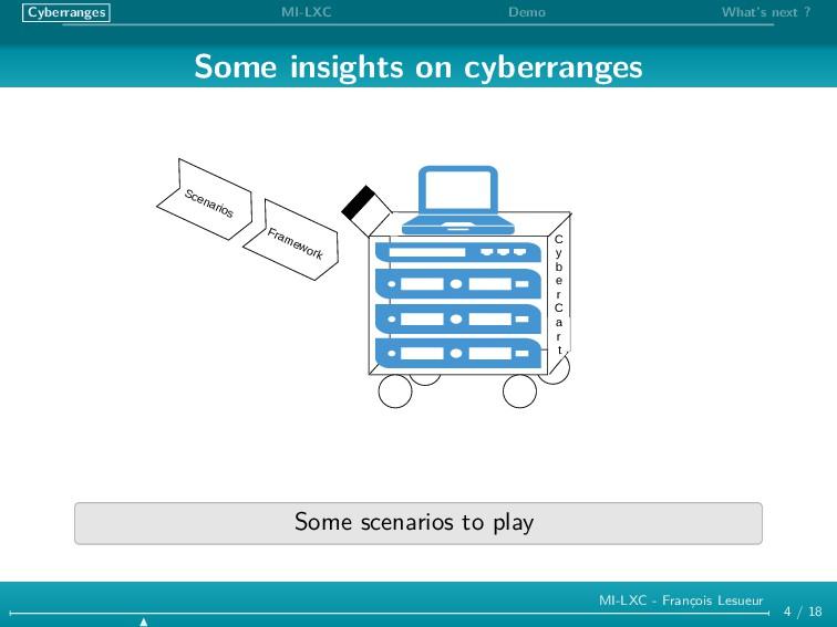 Cyberranges MI-LXC Demo What's next ? Some insi...