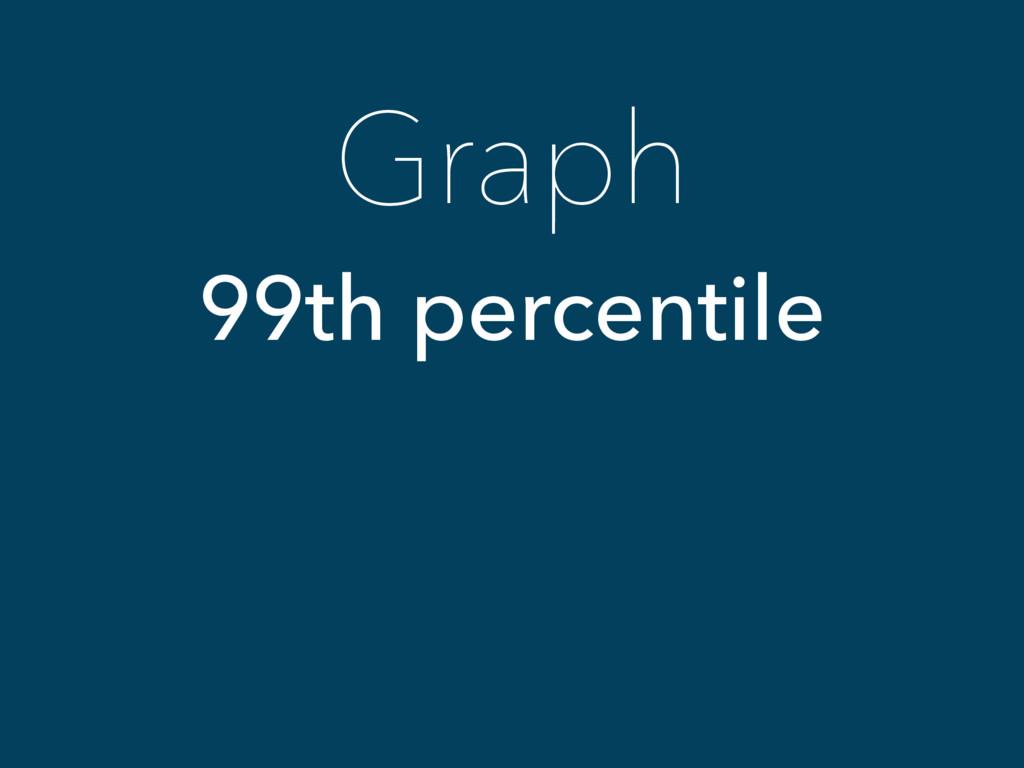 Graph 99th percentile