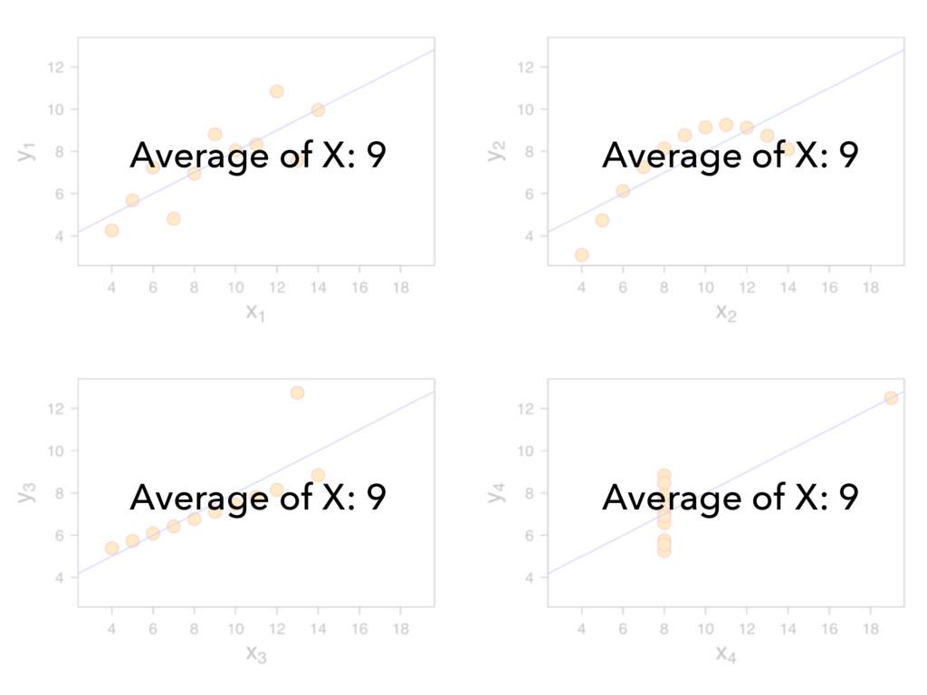 Average of X: 9 Average of X: 9 Average of X: 9...