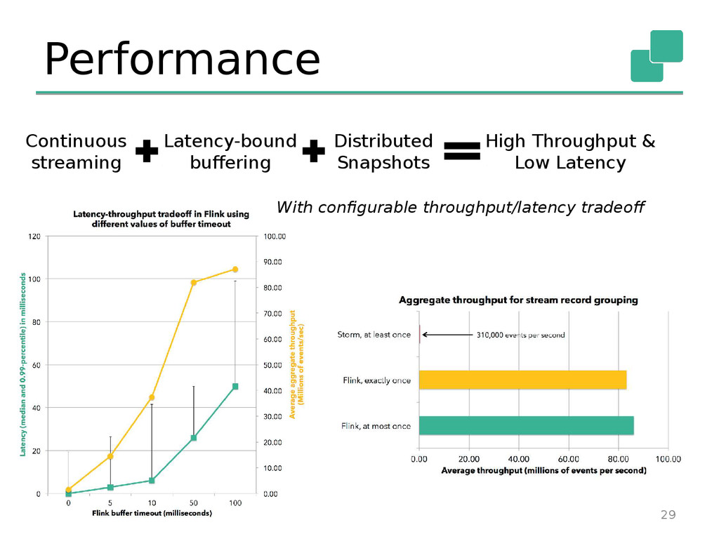 Performance 29 Continuous streaming Latency-bou...