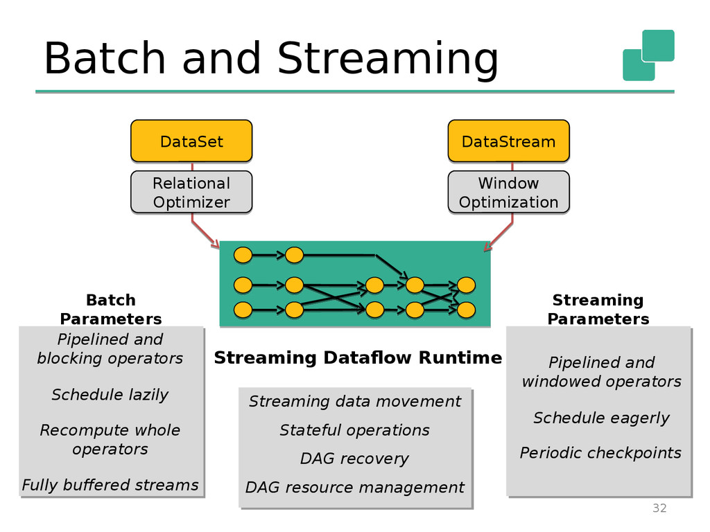 Batch and Streaming 32 Pipelined and blocking o...