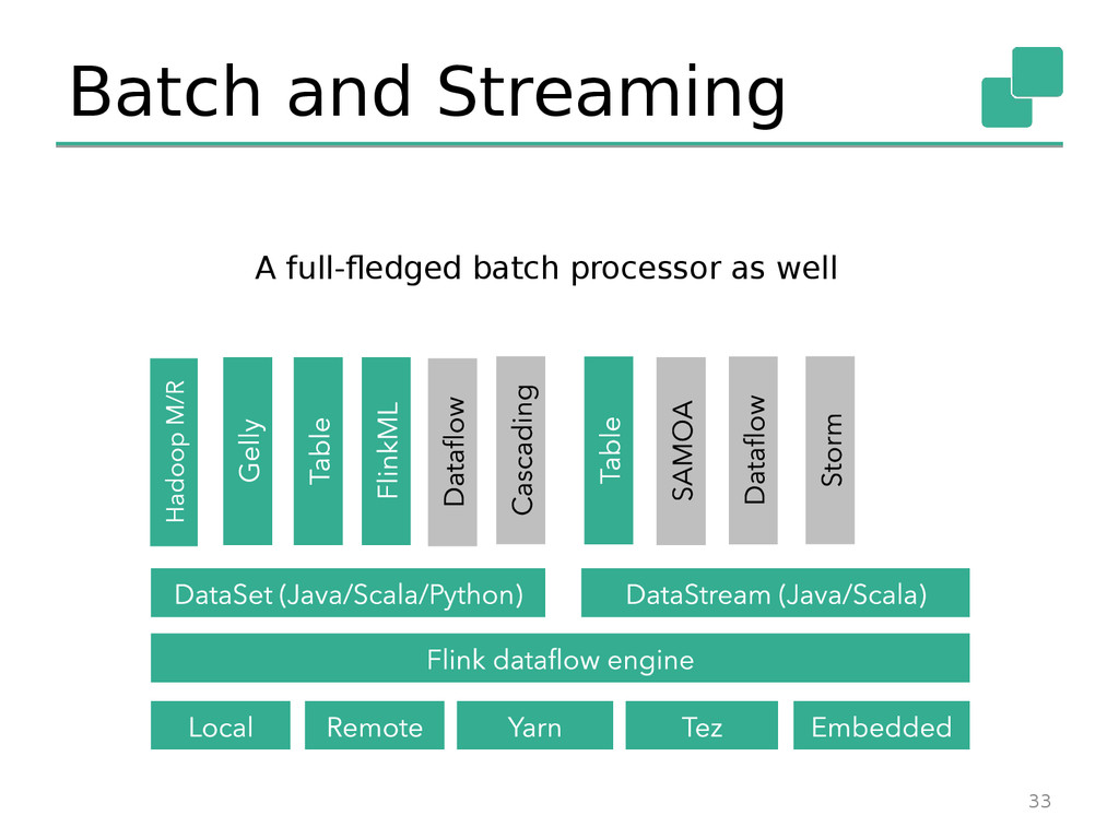 Batch and Streaming 33 A full-fledged batch pro...