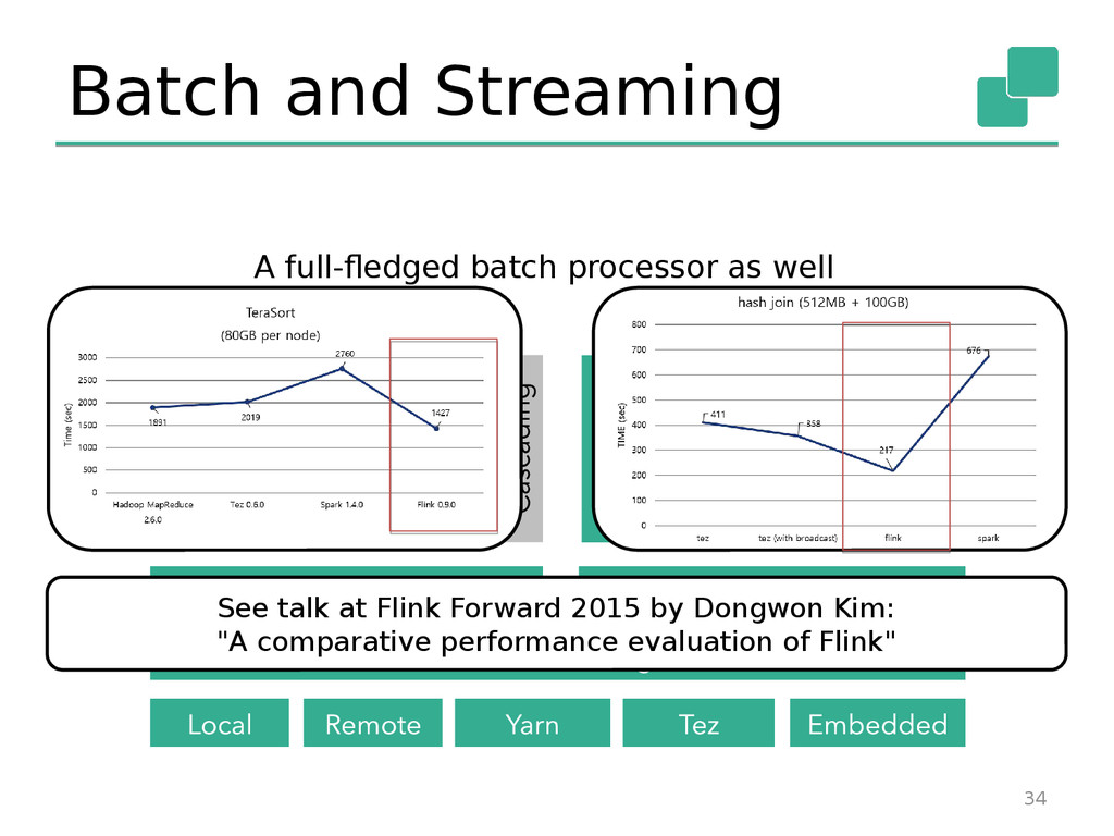 Batch and Streaming 34 A full-fledged batch pro...
