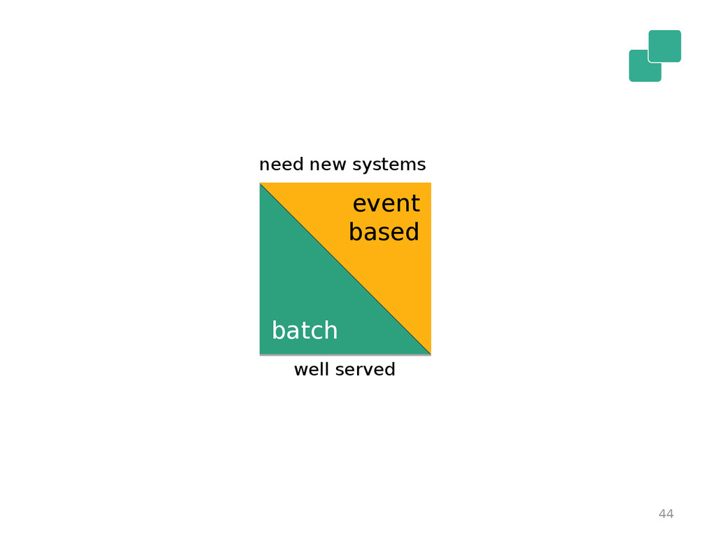 44 batch event based need new systems well serv...