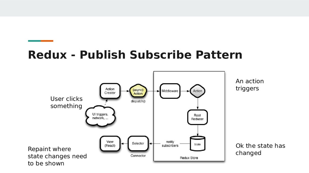 Redux - Publish Subscribe Pattern User clicks s...