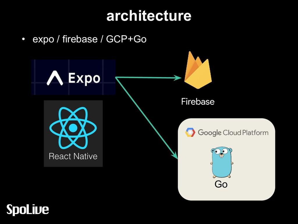 architecture • expo / firebase / GCP+Go Go