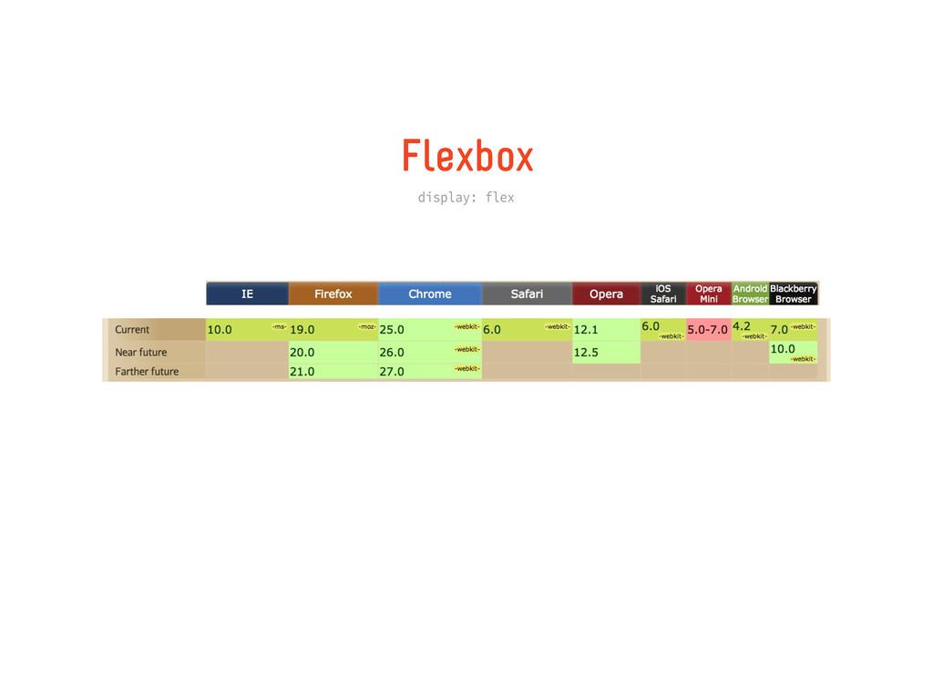 Flexbox display: flex