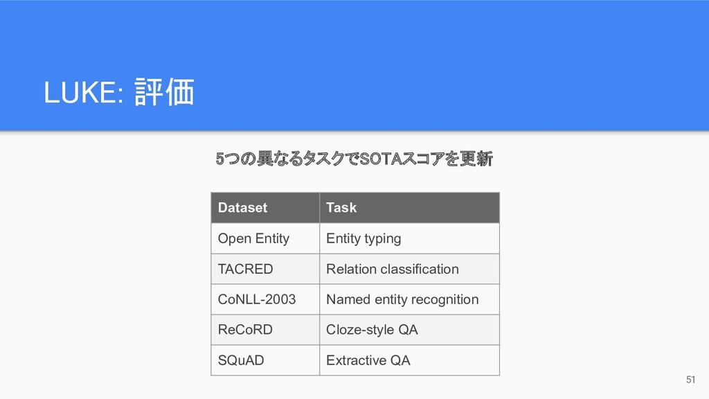 5つの異なるタスクでSOTAスコアを更新  LUKE: 評価 51 Dataset Ta...