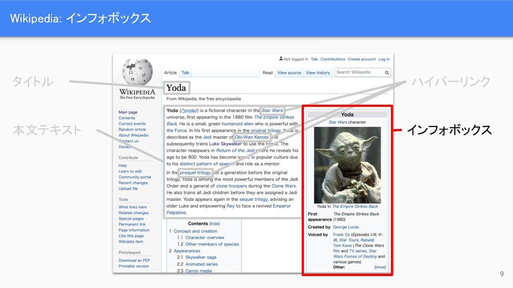 Wikipedia: インフォボックス 9 タイトル 本文テキスト ハイパーリンク イ...