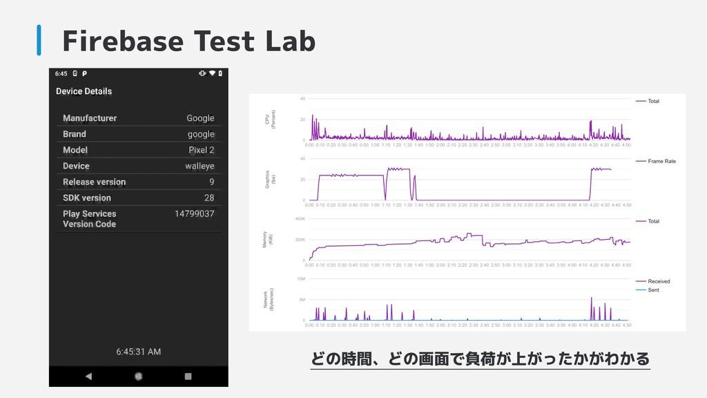 Firebase Test Lab どの時間、どの画面で負荷が上がったかがわかる