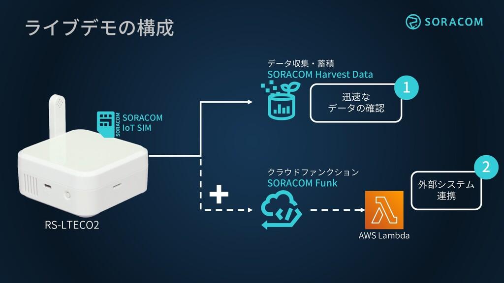 ライブデモの構成 RS-LTECO2 データ収集・蓄積 SORACOM Harvest Dat...