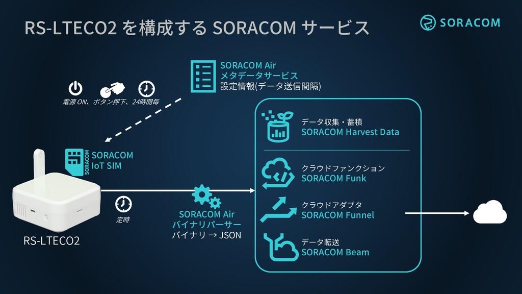RS-LTECO2 を構成する SORACOM サービス RS-LTECO2 SORACOM ...