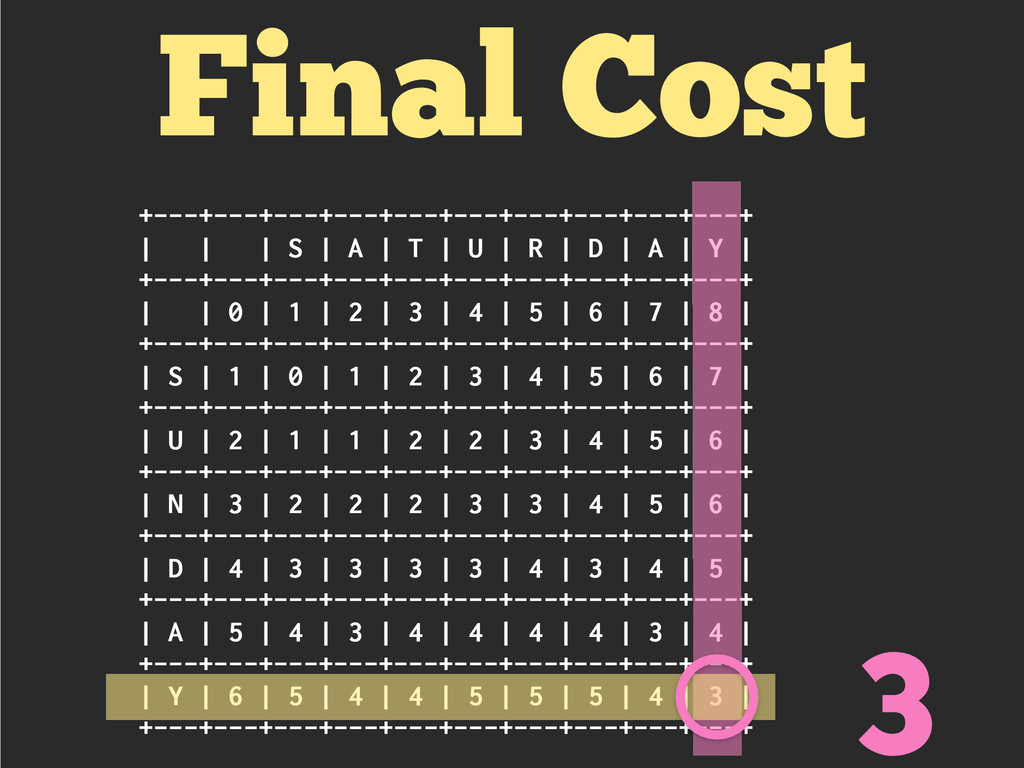 Final Cost +---+---+---+---+---+---+---+---+---...