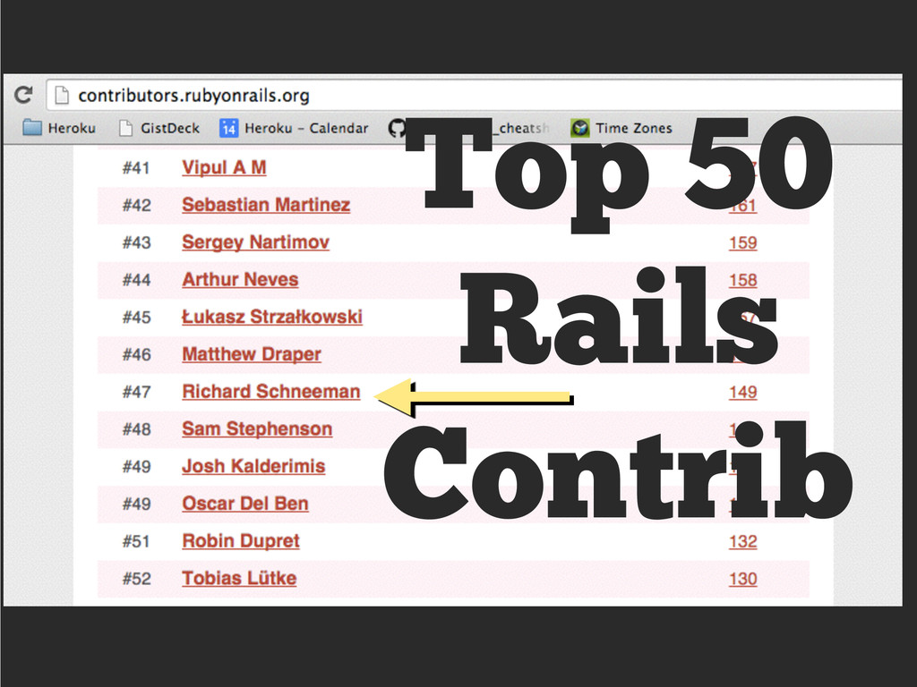 Top 50 Rails Contrib