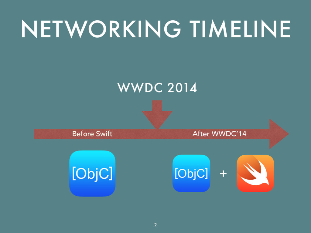 Before Swift After WWDC'14 NETWORKING TIMELINE ...