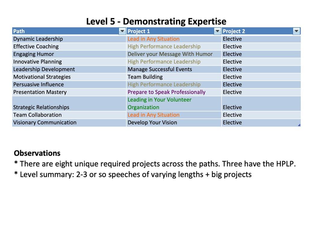 Level 5 details
