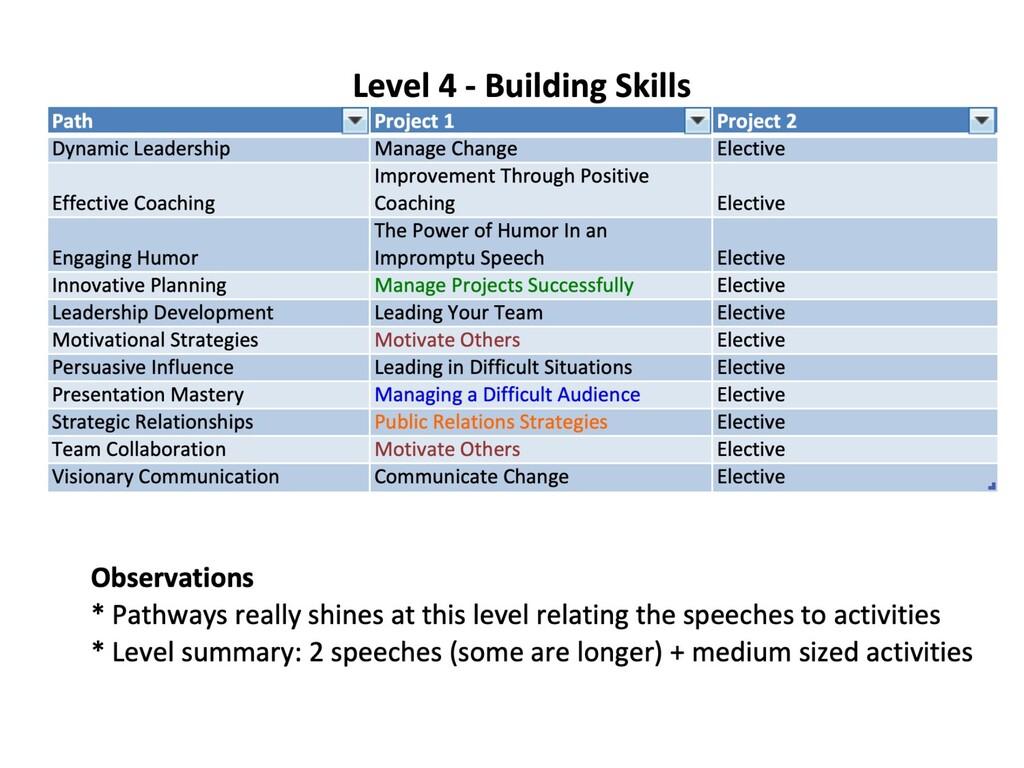 Level 4 details