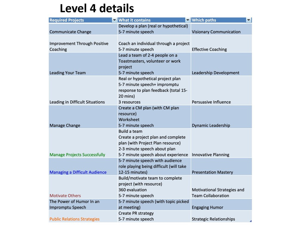 Level 4 details Elective Options What it contai...