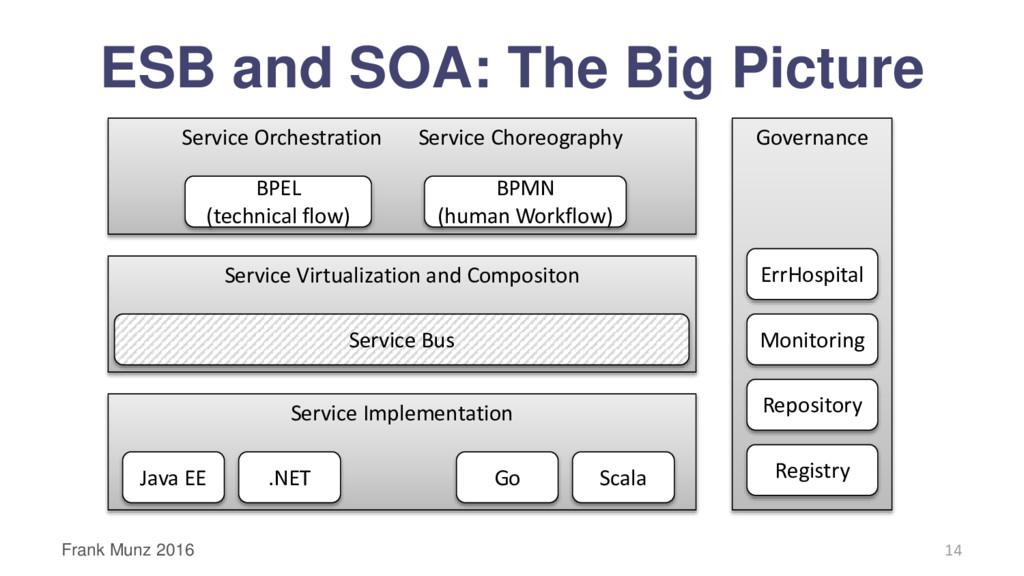 Service Implementation Service Virtualization a...