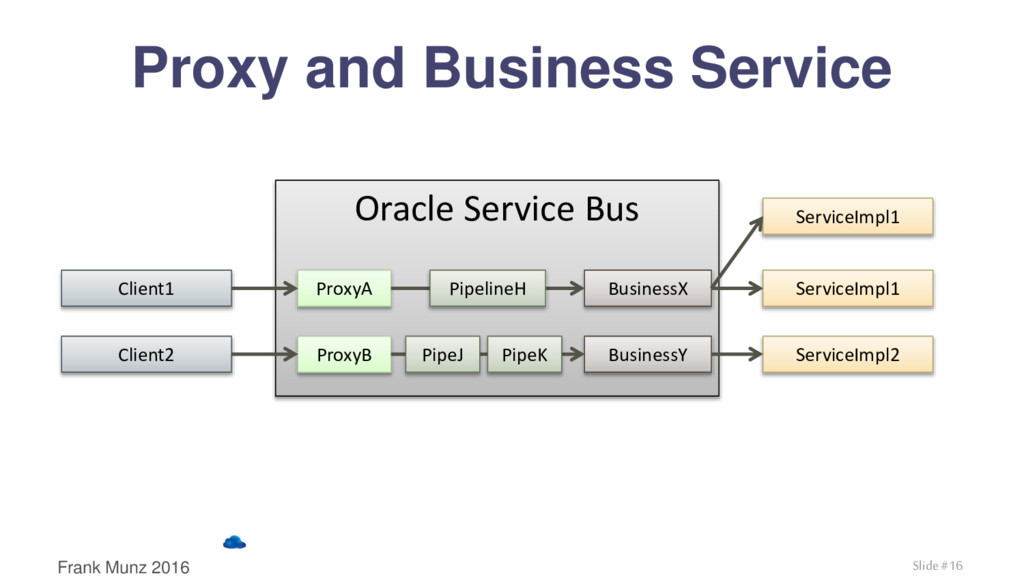 Proxy and Business Service Oracle Service Bus P...